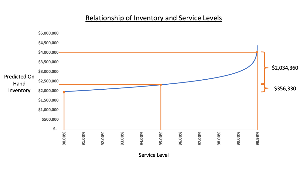 Service Levels vs Inv Graphic v3